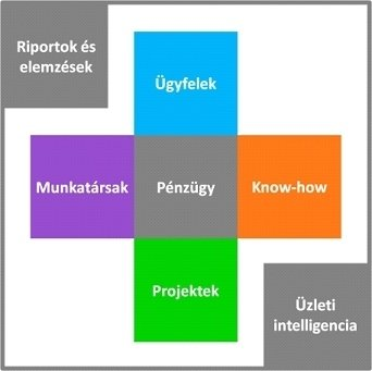 Maconomy projekt alapú ERP rendszer funkciói