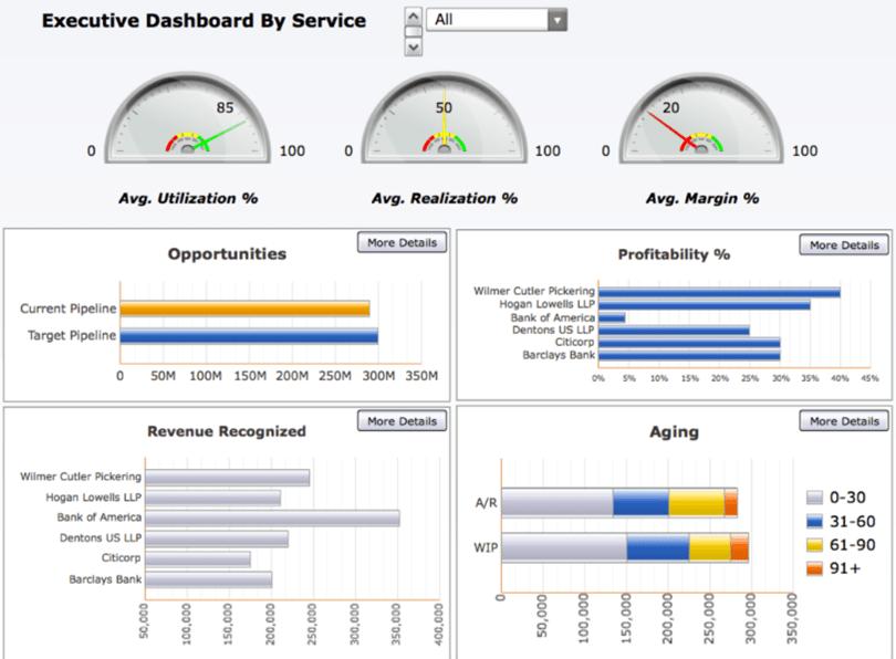 Maconomy ERP rendszer üzleti intelligencia megoldása