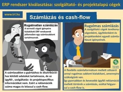 Számlázás cash flow projekt alapú ERP rendszer