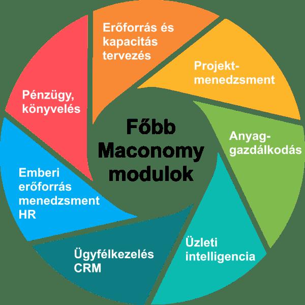 Maconomy ERP modulok